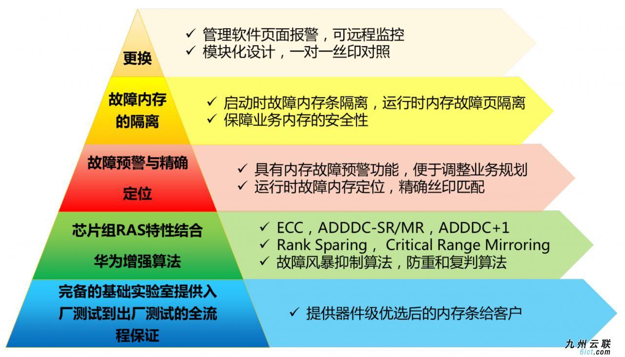 华为FusionServer-Pro-2488H-V6-服务器-RAS技术白皮书-20.jpg